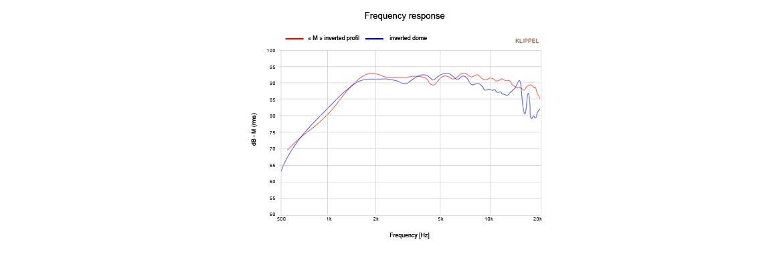 Bandeau fréquences